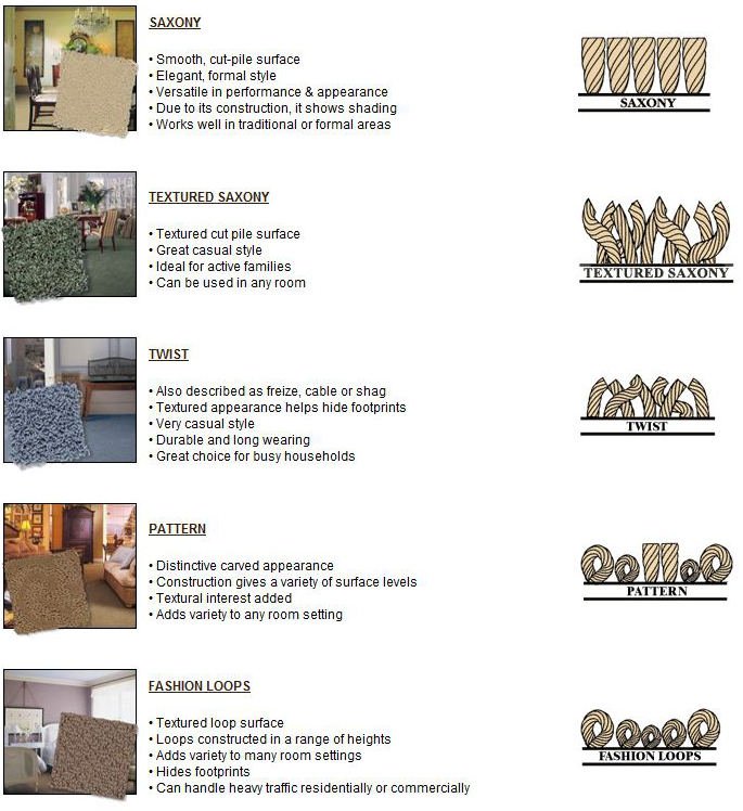 Carpet construction types home the honoroak for Home construction styles